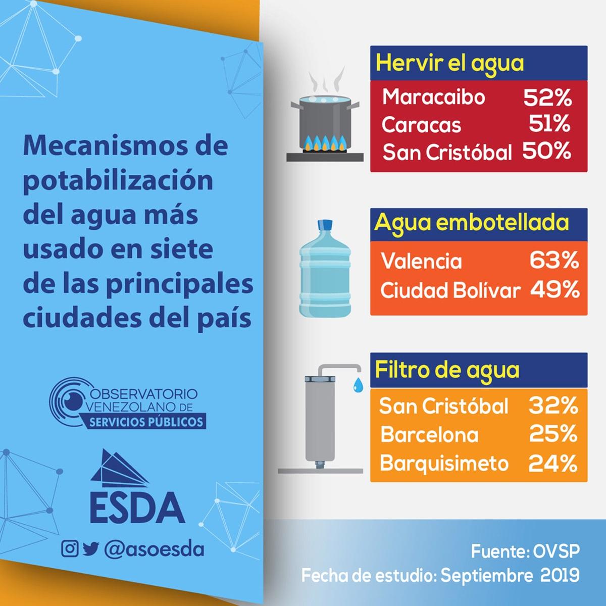 Observatorio Venezolano de los Servicios Públicos - Hervir el agua