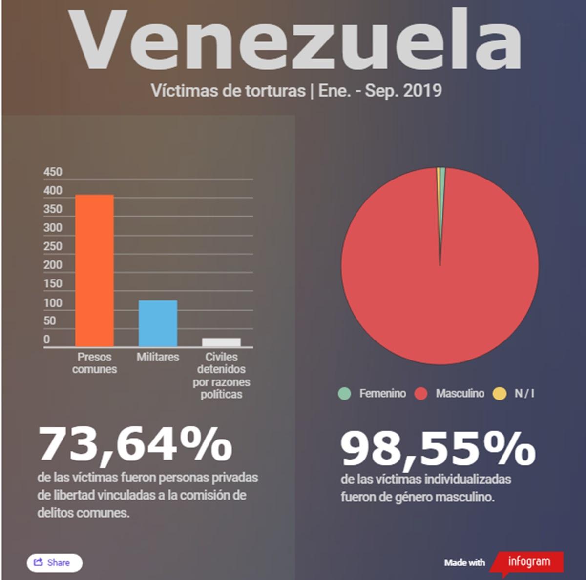 Víctimas de torturas en Venezuela