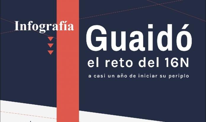 Guaidó, el reto del 16N