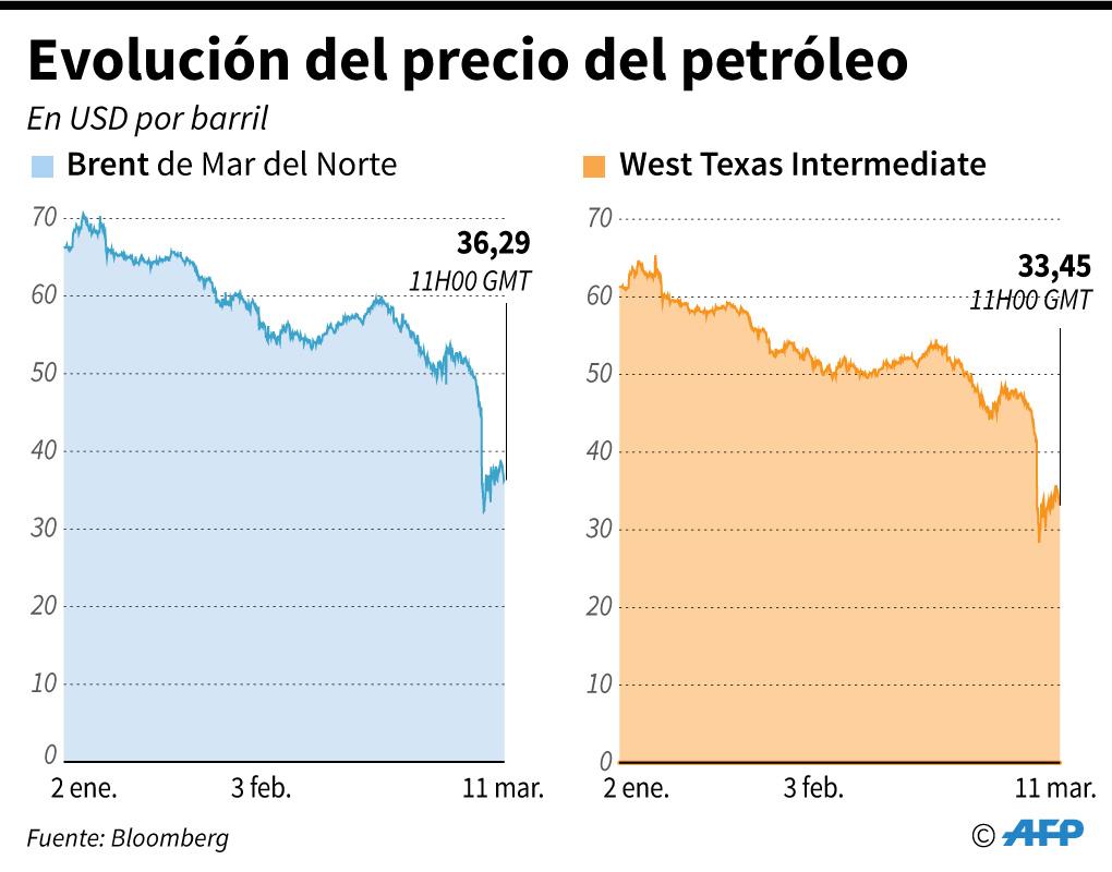 Cómo afecta a la economía venezolana la guerra de precios de petróleo entre Rusia y Arabia Saudita 1