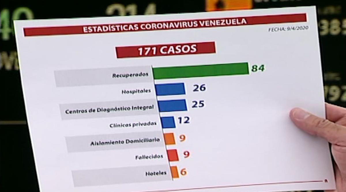 4 nuevos casos de contagio por covid-19 en Venezuela (+mapa)