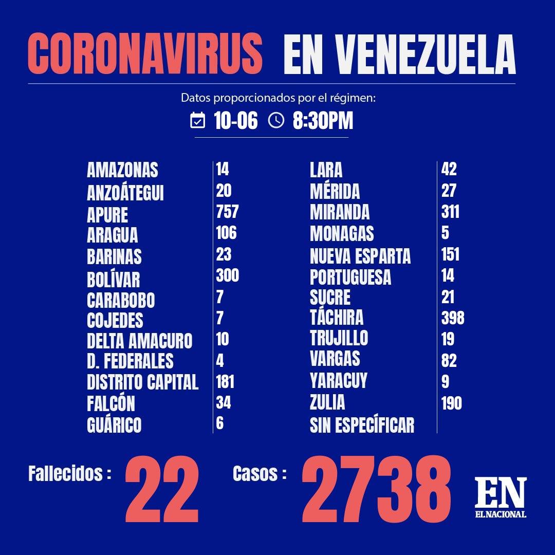 Coronavirus, Maracaibo, Venezuela