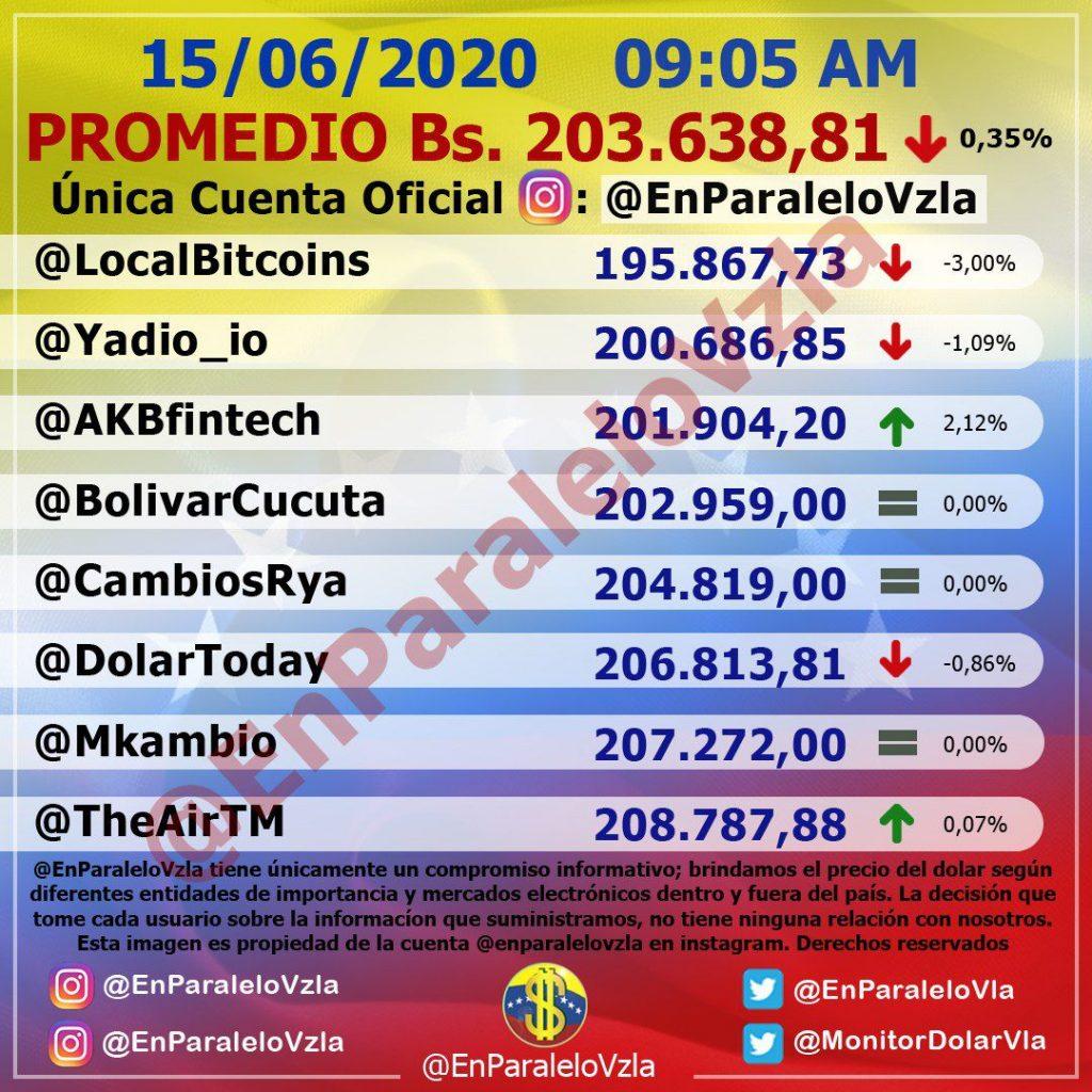 Dólar oficial Venezuela igualó al paralelo y así se cotizan para este lunes 3
