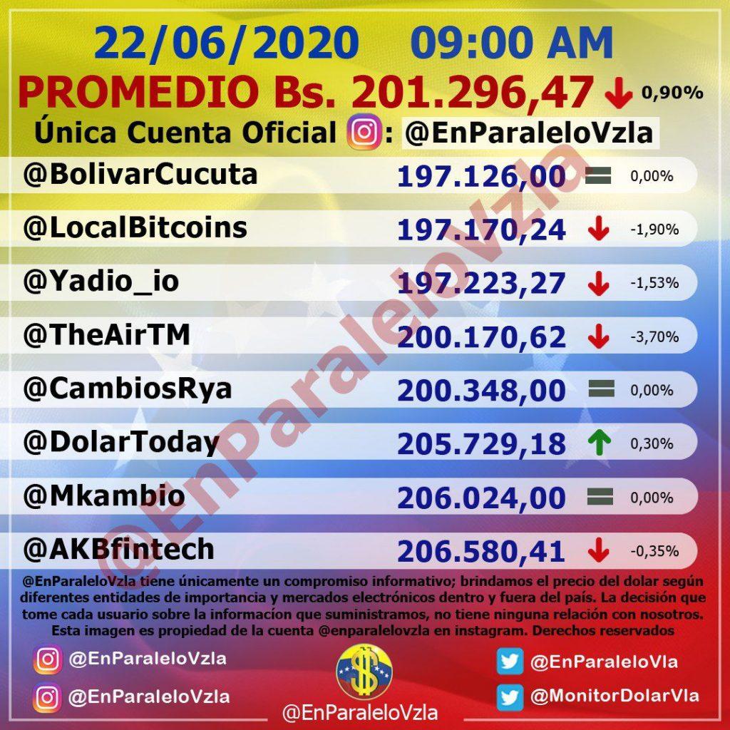 Precio del Dólar oficial supera al paralelo este lunes #22Jun 1