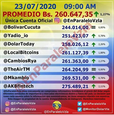 Dólar paralelo supera los 260.000 bolívares: así se cotiza para este jueves 3