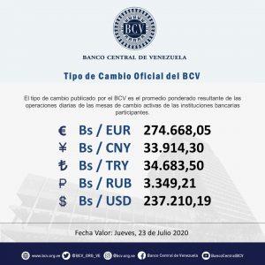 Dólar paralelo supera los 260.000 bolívares: así se cotiza para este jueves 4