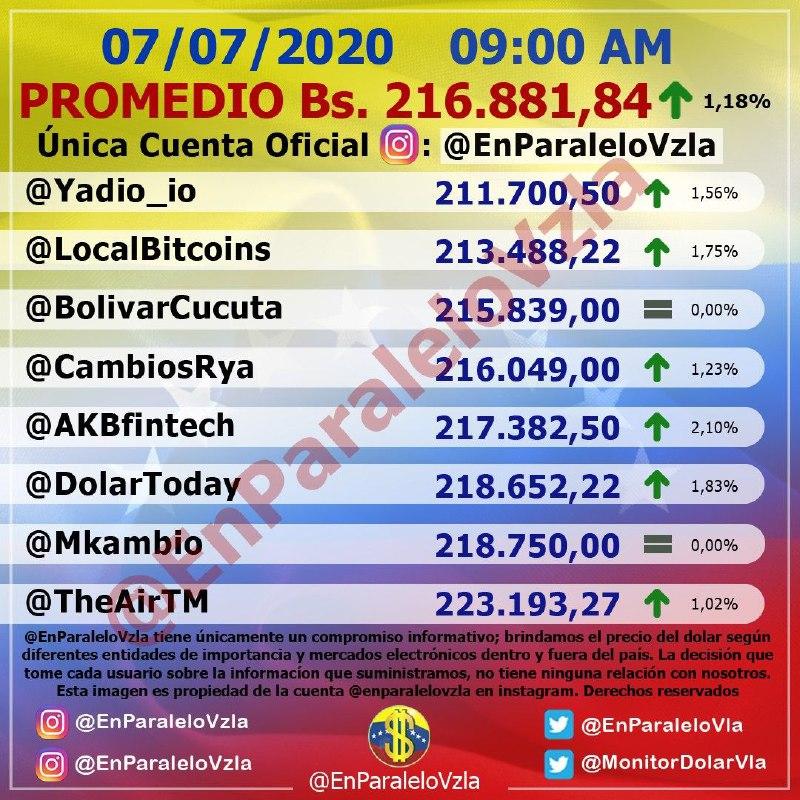 Dólar paralelo dejó atrás al oficial y se aproxima a los 220.000 bolívares 1