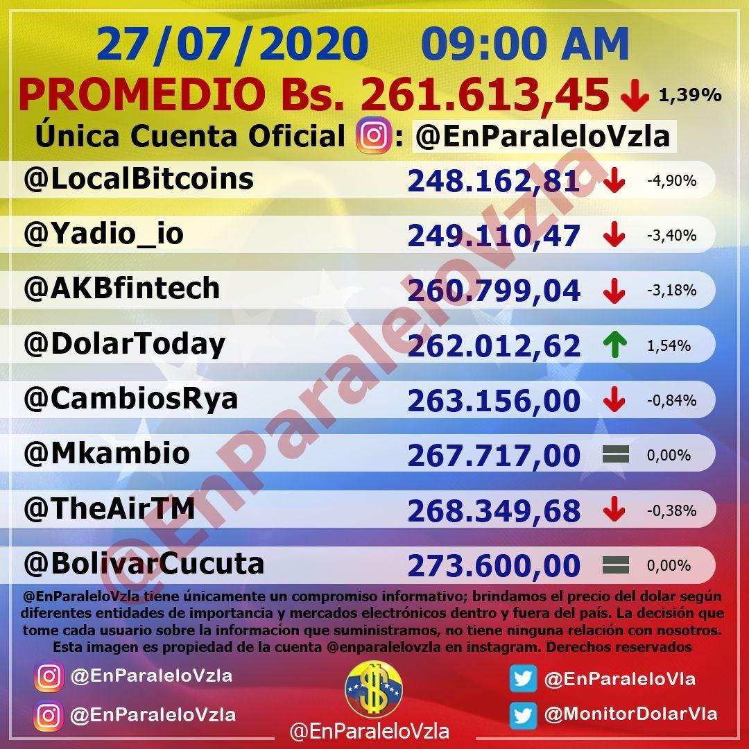 Precio del Dólar paralelo en Venezuela cae este lunes 27 de julio 1